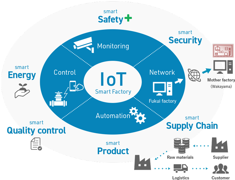 Optimize production activities using IoT(Smart Factory)