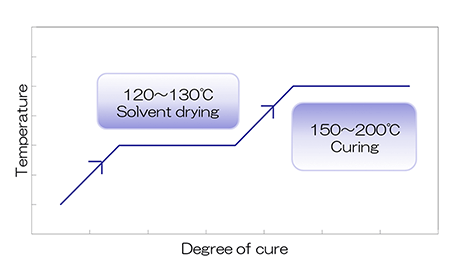 Image of temperature and curing progress