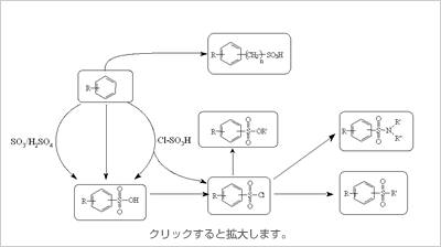 スルホン化技術|研究開発|小西...